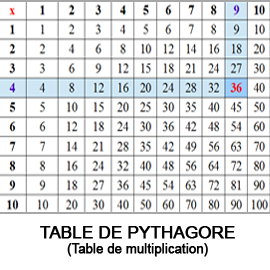 Table de Pythagore - Table de multiplication