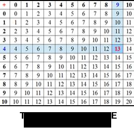 Table De Pythagore Table D Addition Theoreme Pythagore Com
